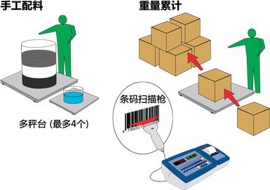 狄纳乔AF01 重量累计 手工配料系统 多秤台称重显示仪表