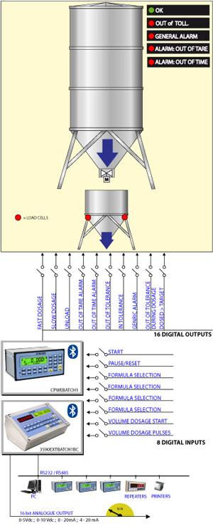 狄纳乔 E-BATCH1 灌装 包装 单物料加载或卸载系统专用型号